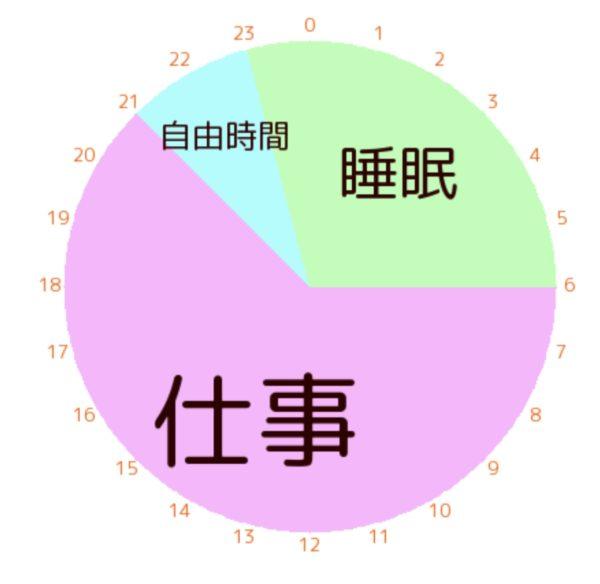 時間グラフ